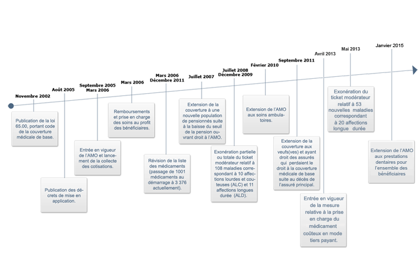 Amo assurance maladie obligatoire la caisse nationale - Plafonds securite sociale depuis 1980 ...